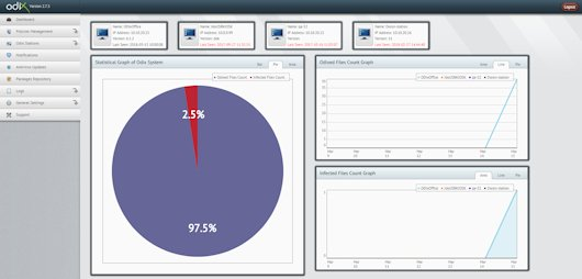 CDR management server
